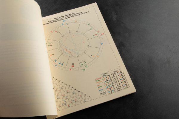 Personality Horoscope & Birth Chart
