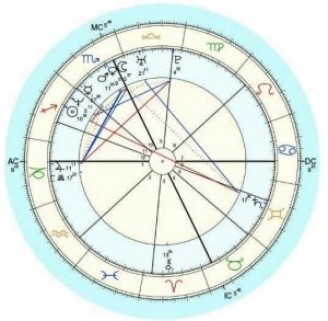 Look At The Chart As If Its A Clock Face Outer Circumference Is Split Into 12 Equal Segments Which Are Zodiac Signs Aries Through To Pisces